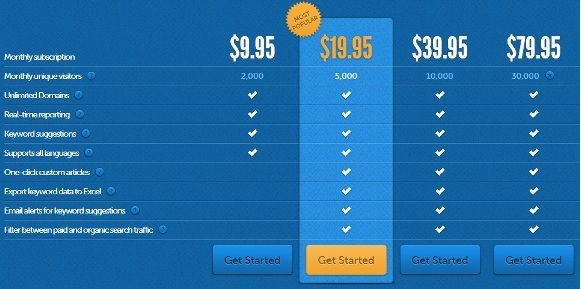 HitTail: An SEO App That Shows Webmasters Which Keywords To Target (10 Free Accounts) Pricing