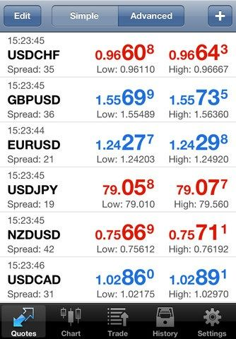 trade forex on your iphone