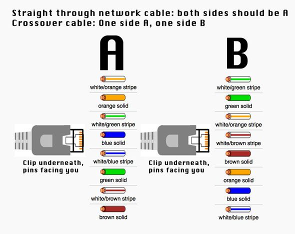 How To Make An Ethernet CrossOver Cable - Network crossover cable wiring diagram