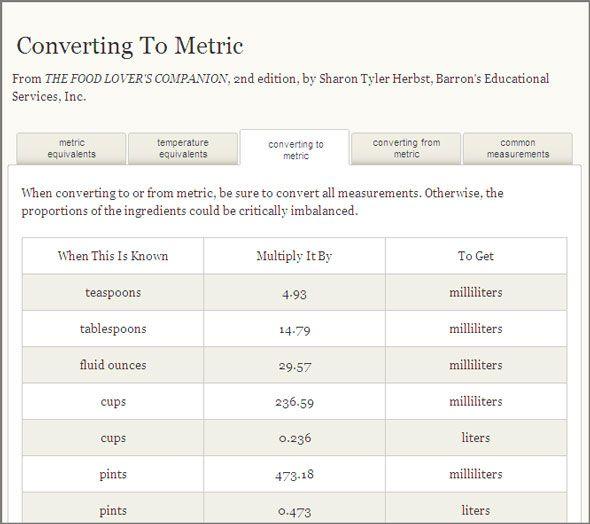 6 online recipes measurement and conversion calculators