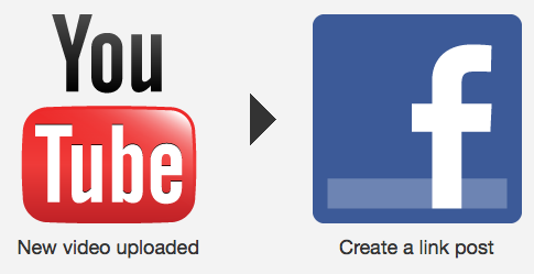 Using IFTTT To Automate All Your Facebook Photos & Video [Facebook Tip Or Hack Of The Week] YouTube Upload To Facebook
