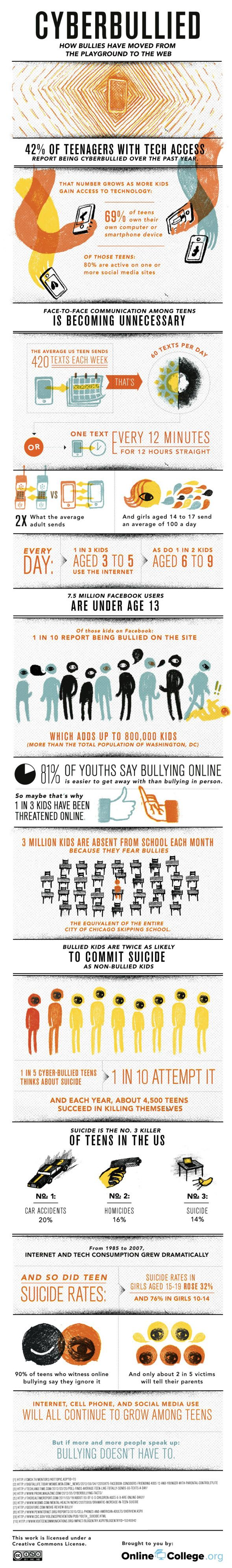 Cyberbullied - From The Playground To The Web [INFOGRAPHIC] cyberbullying small