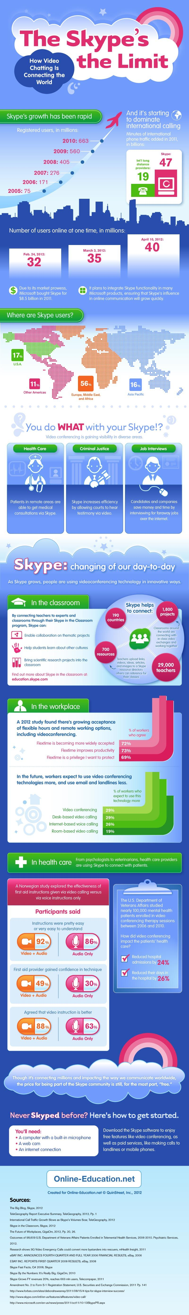 The Skype's The Limit [INFOGRAPHIC] super skype