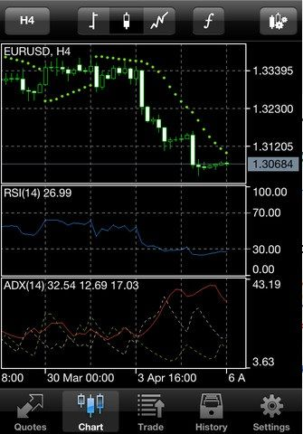 metatrader 5 for ios /></p> <p>Apart from these features and 30 of the most popular technical indicators, the app lets you trade Forex straight from your iOS device. The app connects to many brokerage firms and lets you trade Forex with them, while maintaining a record of your trading history for your reference.</p> <p><img src=