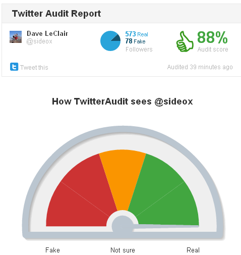 twitteraudit2   Twitter Audit: Find Out If Your Followers Are Real