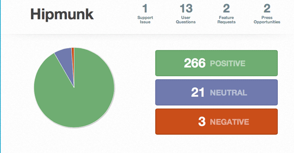 brand monitoring twitter