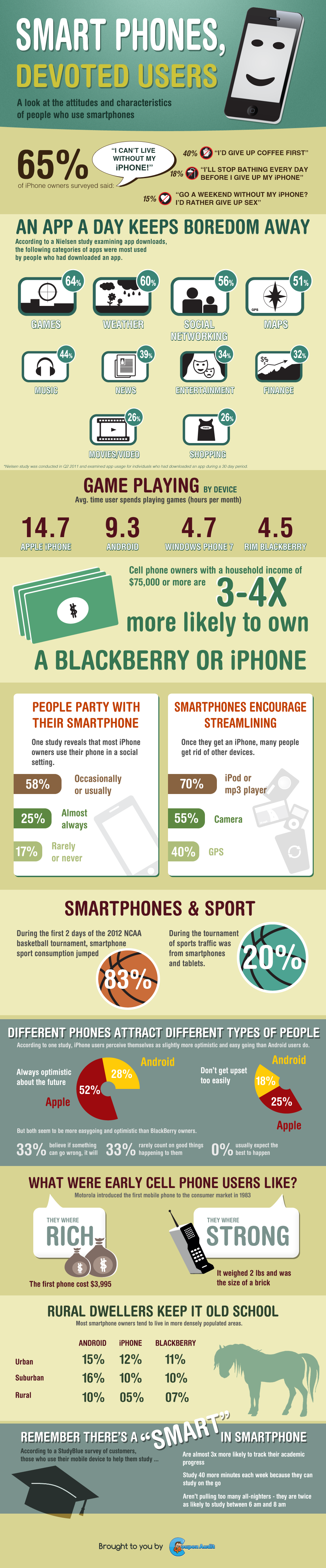 Smart Phones, Devoted Users [INFOGRAPHIC] smartphones devoted users L 7QyArg