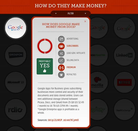 how tech companies make money