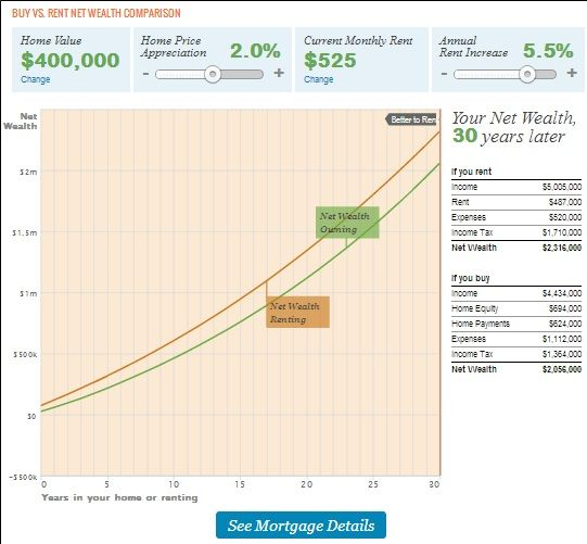 SmartAsset: An Online Tool To Help You Make Better Financial Decisions rent