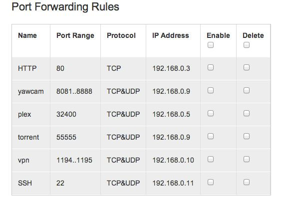 What Is Port Forwarding & How Can It Help Me? [MakeUseOf Explains] example rules