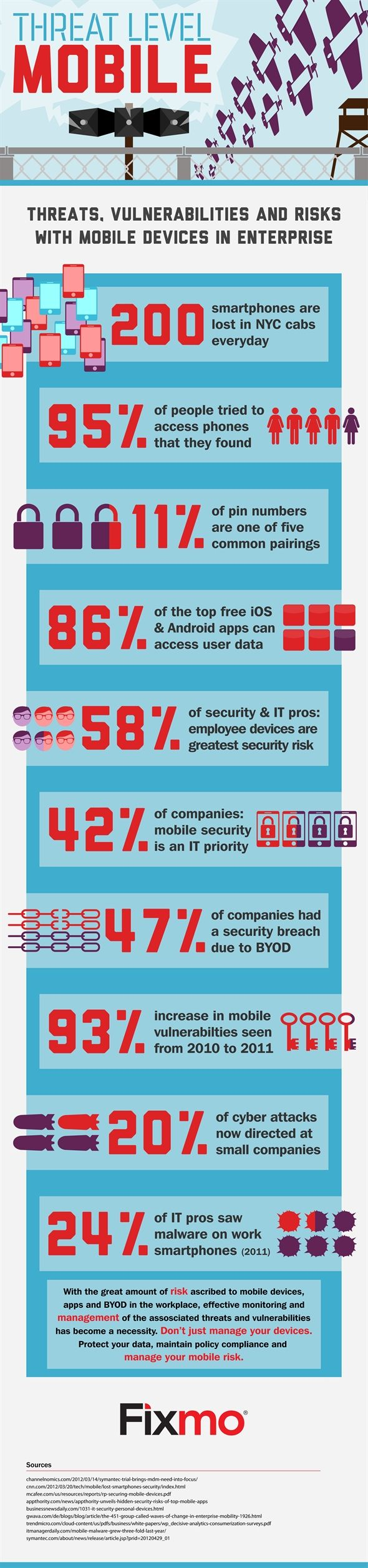 Threat Level Mobile [INFOGRAPHIC] threatlevelmobile small