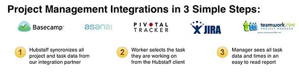 hubstaff2   Hubstaff: Virtual Management For Managers & Contractors