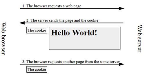 What's A Cookie & What Does It Have To Do With My Privacy? [MakeUseOf Explains] web cookies diagram