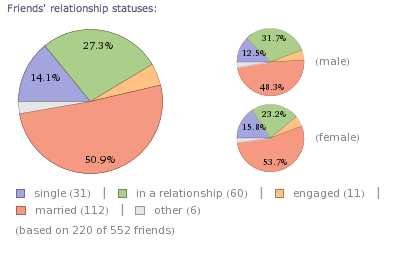 Use Wolfram Alpha To Dig Up Cool Statistics About Your Facebook Account [Weekly Facebook Tips] Facebook Friends Relationship Statuses