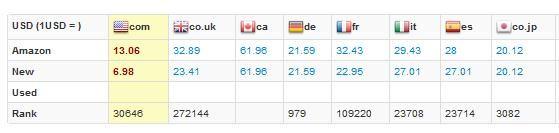 amazon international price comparison