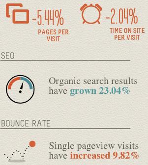 google analytics infographic generator