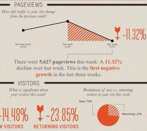 create infographics from google analytics