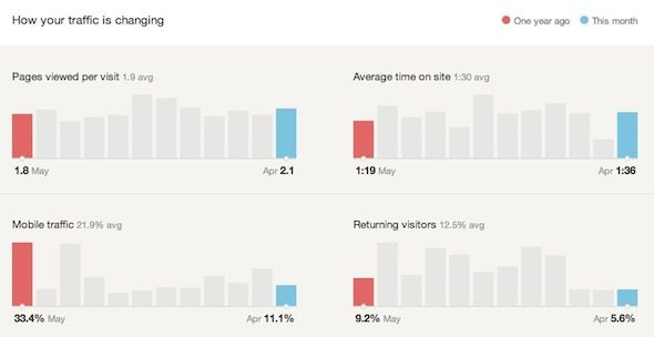 google analytics get statistics