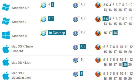 browser stack   Browserstack Screenshots: Get Screenshots Of Your Website On Various OS & Browsers
