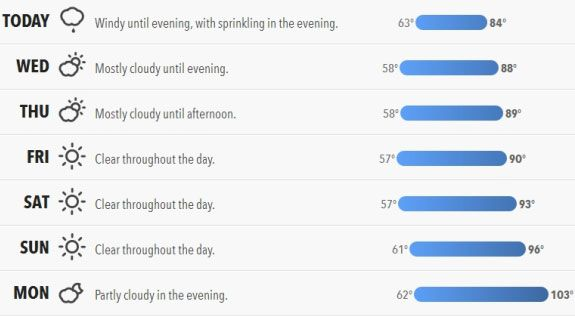 Forecast: A User-Friendly Website That Shows Your City's Weather Forecast  forecast1