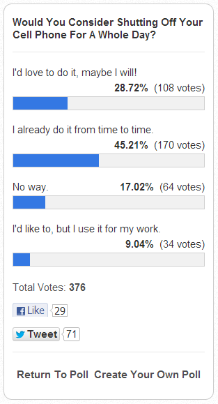 How Many Apps Do You Have Installed On Your Phone? [MakeUseOf Poll] poll results april 20