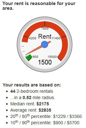 compare rent rates in your area