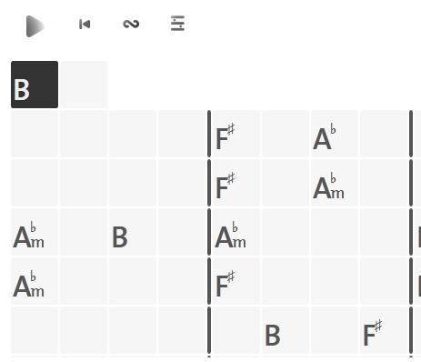 Chordify: Automatically Recognize The Guitar Chords Used