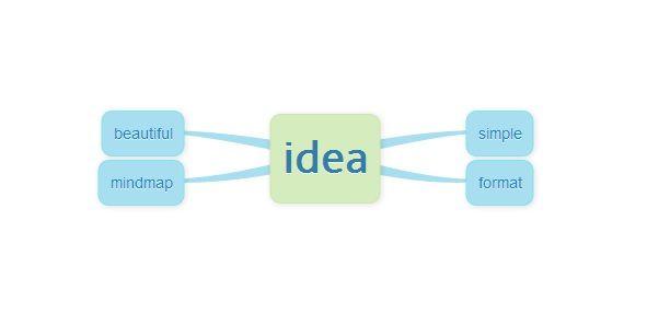 Idea   Memofon: Easily Create Online Mind Maps Through Textual Notes