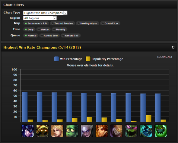 league of legends stats site