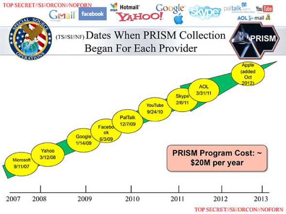 dates-when-prism-began-for-each-provider-slide.png