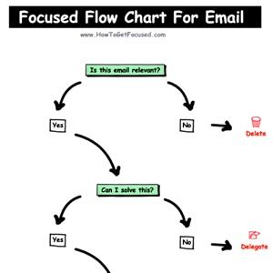Maintain Inbox Zero Daily With This Flow Chart