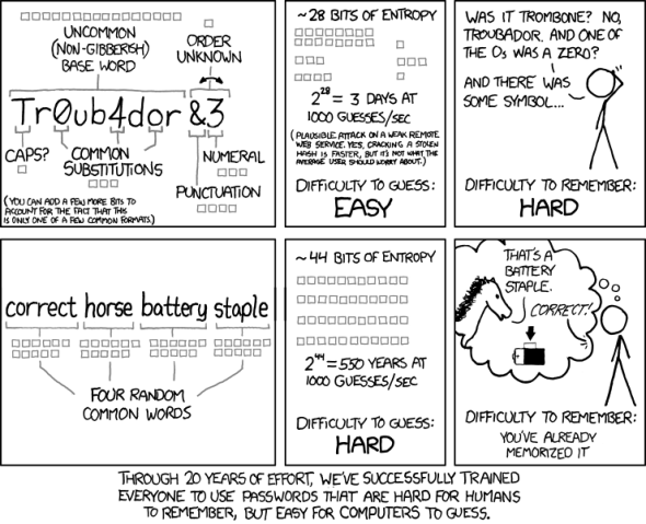 Everything You Need To Know About Passwords