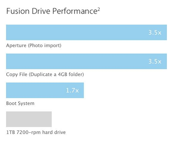 What is Apple's Fusion Drive & How Does It Work? fusiondrive