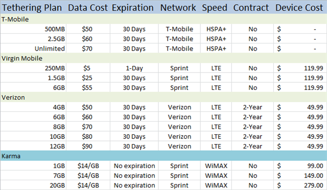 data plans compared