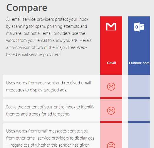 Microsoft Aims To Lure Gmail Users With A Blunt Comparison Website gmailcompare