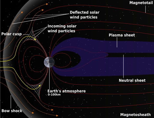 Magnetosphere & Soloar Winds