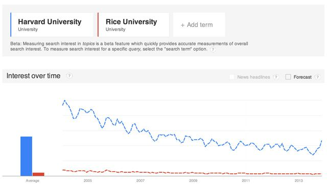 rice-v-harvard-entities