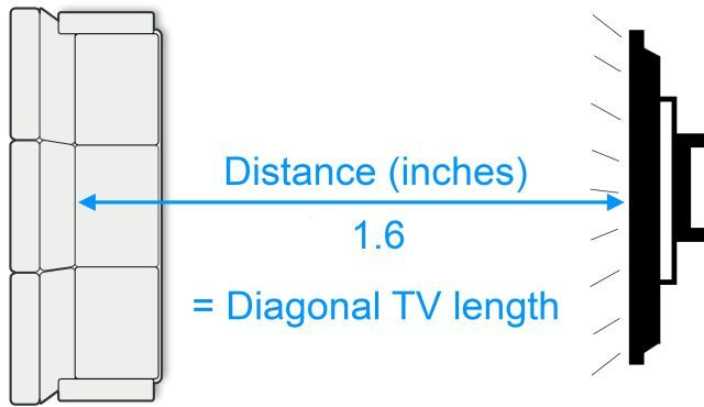 TV Buying Guide Measure Distance Sofa TV