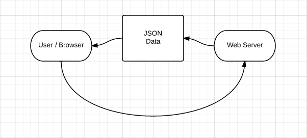 what-is-json-diagram