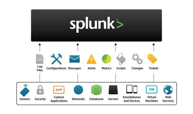 wordpress-splunk