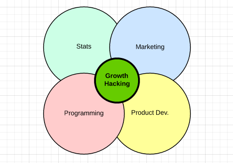 Growth Hacking1