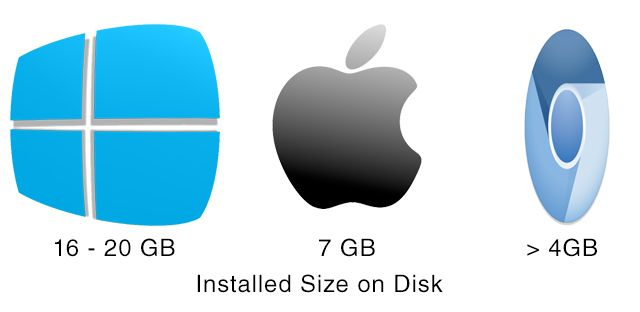 os-size-comparisons