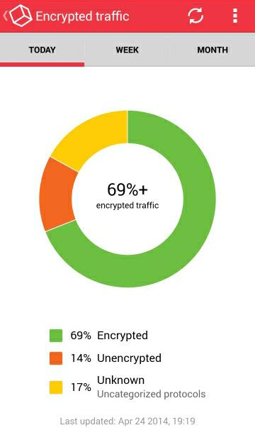app-encrypted-traffic