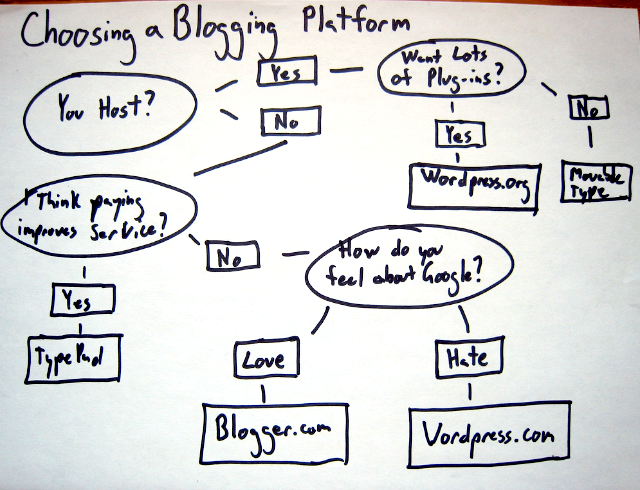 choosing-a-blogging-platform