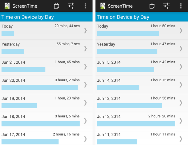 Screen Time Overall Usage