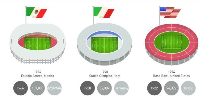 Everything You Need To Know About World Cup Final Stadiums