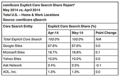 Help End Google's Search Monopoly: Use Something Else comscore