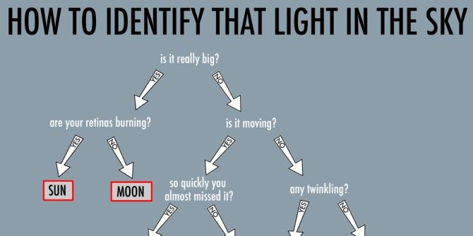 This Flowchart Teaches You How To Identify Lights In The Sky