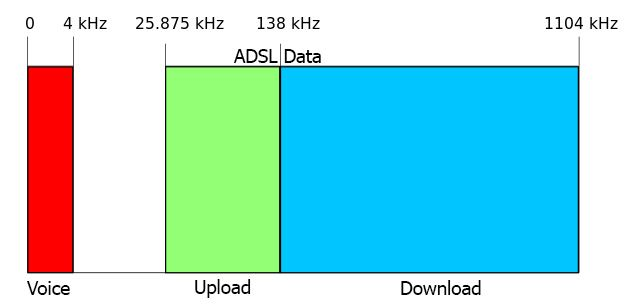 adsl-frequencies
