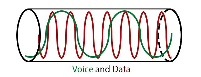 dsl-voice-and-data-wave